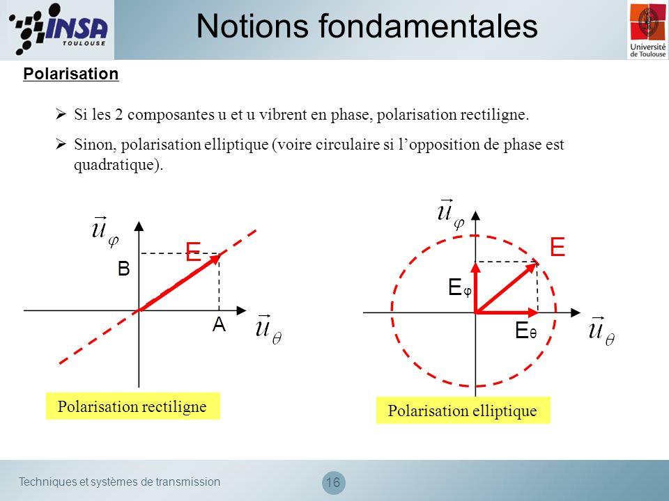 Techniques et systèmes de transmission 16 Notions fondamentales Polarisation Si les 2 composantes u et u vibrent en phase, polarisation rectiligne. Si