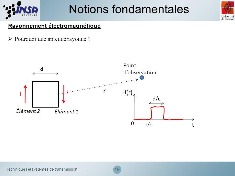Techniques et systèmes de transmission 19 Notions fondamentales Rayonnement électromagnétique Pourquoi une antenne rayonne ? I I d Point dobservation