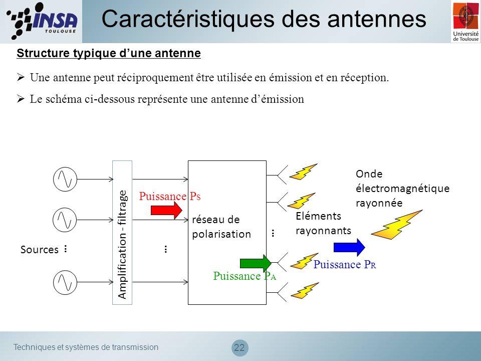 Techniques et systèmes de transmission 22 Structure typique dune antenne Une antenne peut réciproquement être utilisée en émission et en réception. Le