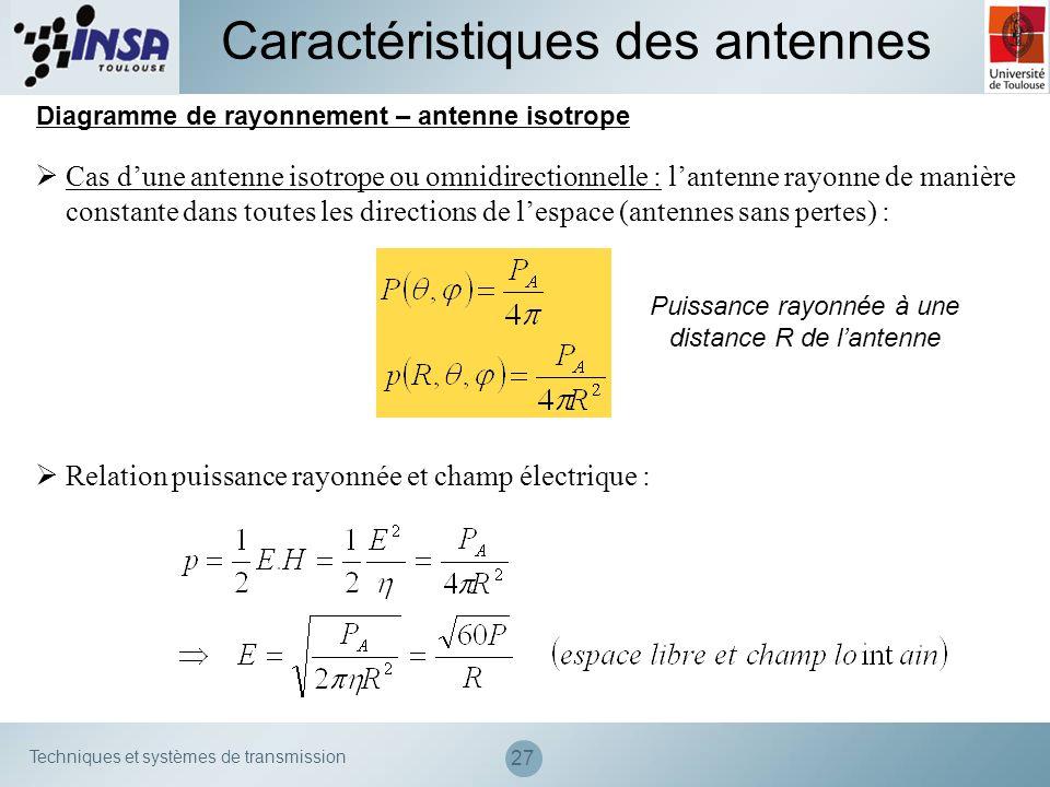Techniques et systèmes de transmission 27 Diagramme de rayonnement – antenne isotrope Caractéristiques des antennes Cas dune antenne isotrope ou omnid