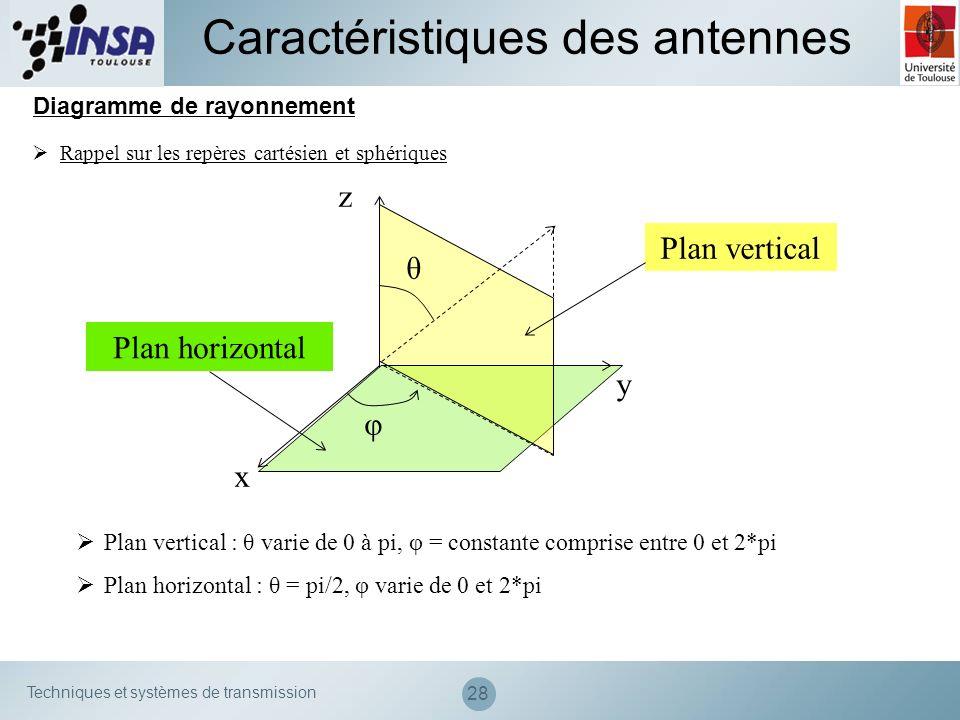 Techniques et systèmes de transmission 28 Diagramme de rayonnement Caractéristiques des antennes Rappel sur les repères cartésien et sphériques x y z