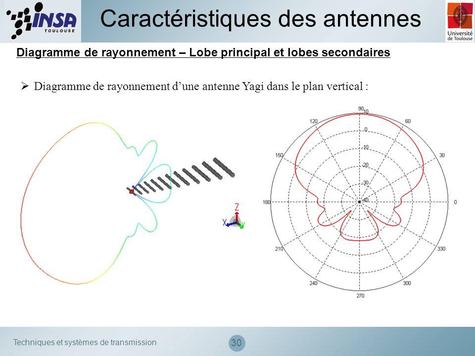Techniques et systèmes de transmission 30 Diagramme de rayonnement – Lobe principal et lobes secondaires Caractéristiques des antennes Diagramme de ra