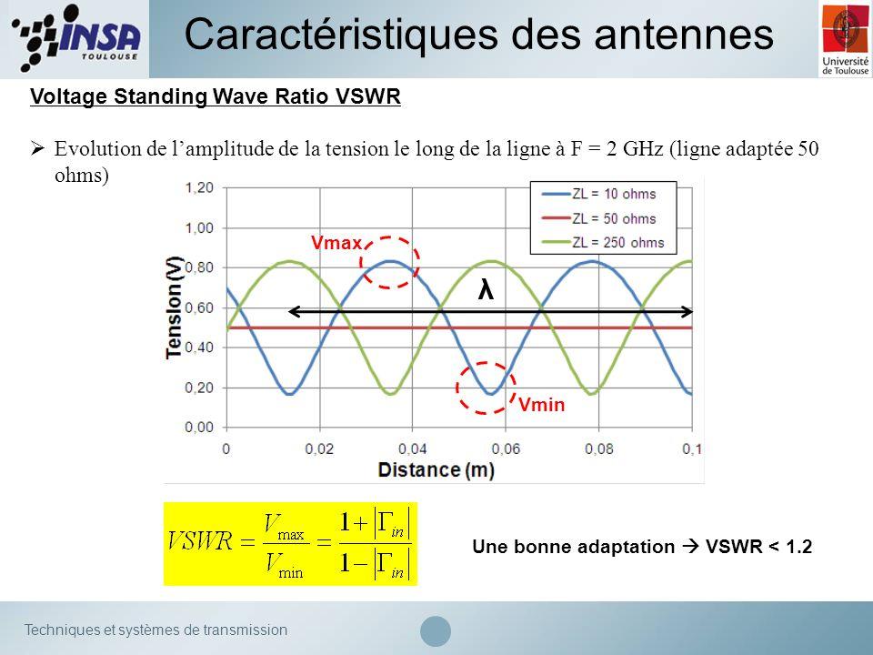 Techniques et systèmes de transmission Caractéristiques des antennes Voltage Standing Wave Ratio VSWR Evolution de lamplitude de la tension le long de