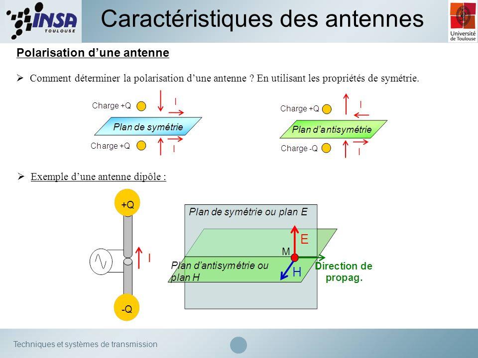 Techniques et systèmes de transmission Caractéristiques des antennes Polarisation dune antenne Comment déterminer la polarisation dune antenne ? En ut