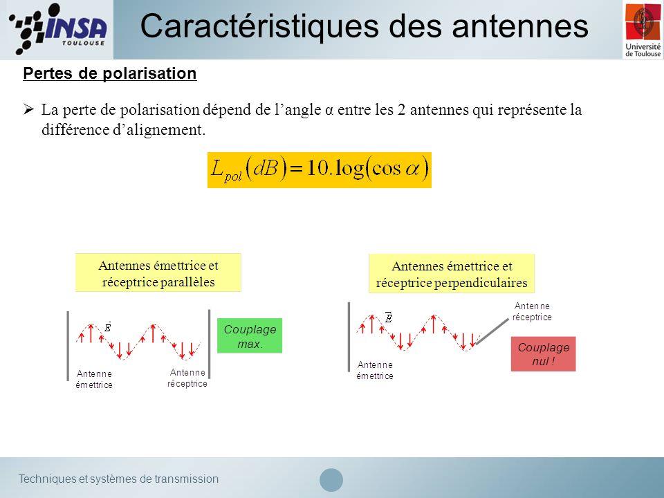 Techniques et systèmes de transmission Caractéristiques des antennes Pertes de polarisation La perte de polarisation dépend de langle α entre les 2 an