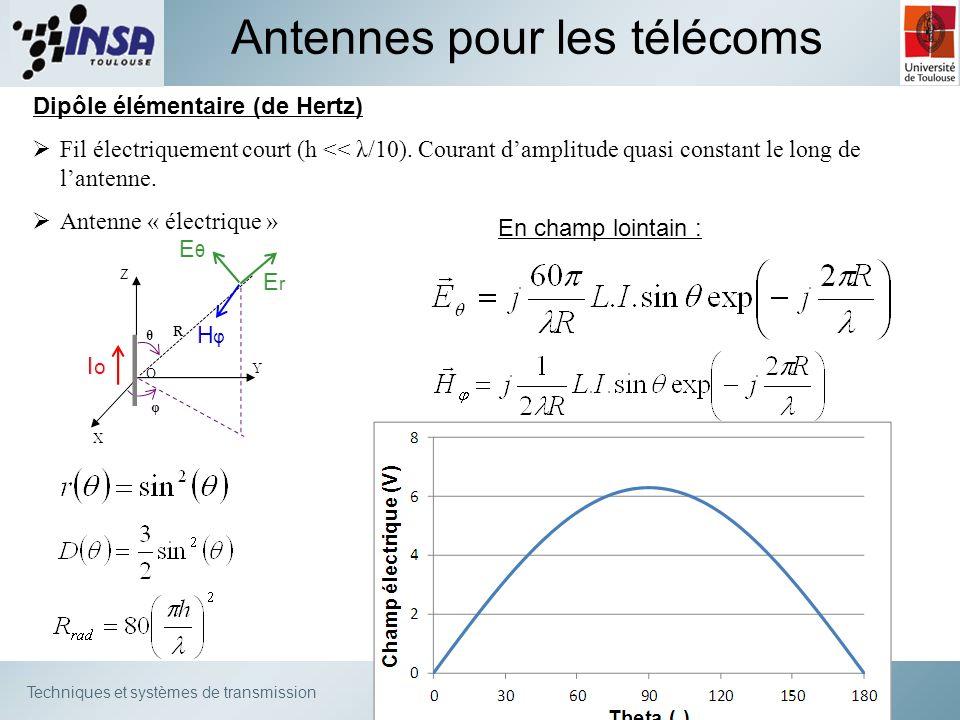 Techniques et systèmes de transmission Antennes pour les télécoms Dipôle élémentaire (de Hertz) Fil électriquement court (h << λ/10). Courant damplitu