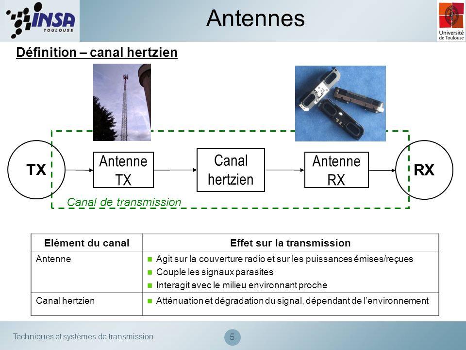 Techniques et systèmes de transmission Surface équivalente dune antenne Antennes de réception Relation entre le gain et la surface équivalente : Gain dune antenne émettrice = capacité à rayonner dans une direction donnée de lespace.