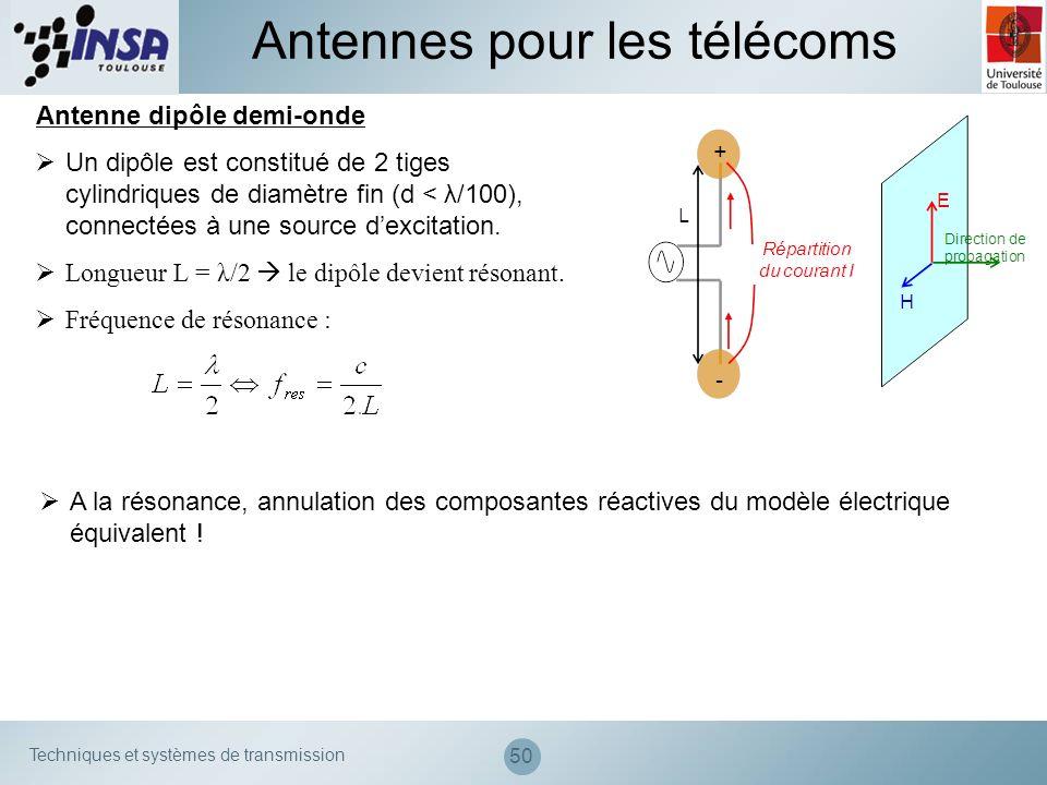 Techniques et systèmes de transmission 50 Antennes pour les télécoms Antenne dipôle demi-onde Un dipôle est constitué de 2 tiges cylindriques de diamè