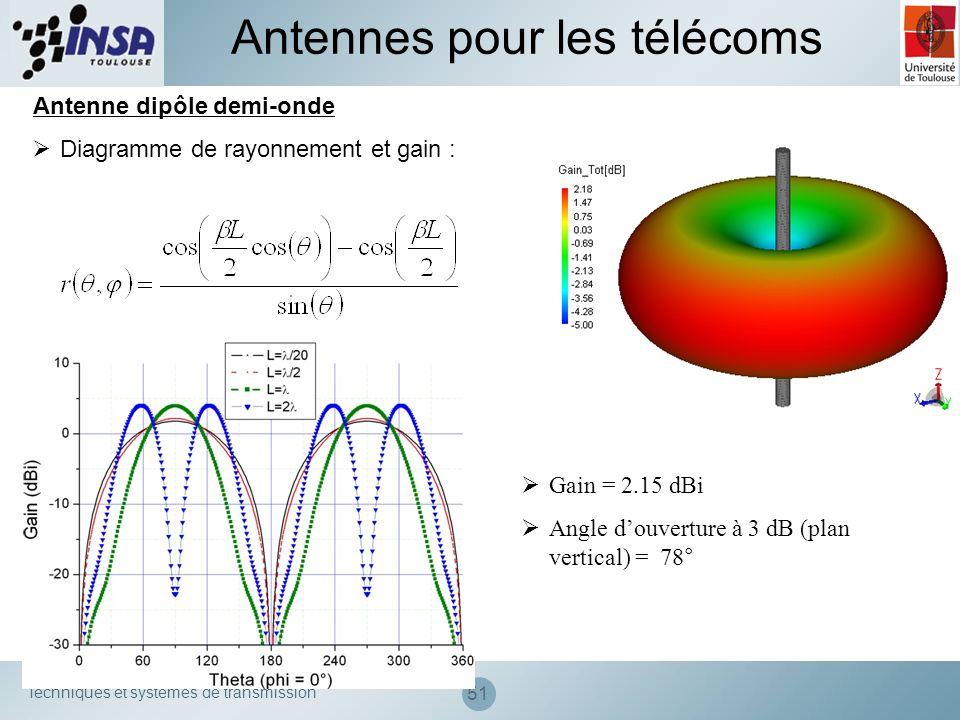 Techniques et systèmes de transmission 51 Antennes pour les télécoms Antenne dipôle demi-onde Diagramme de rayonnement et gain : Gain = 2.15 dBi Angle