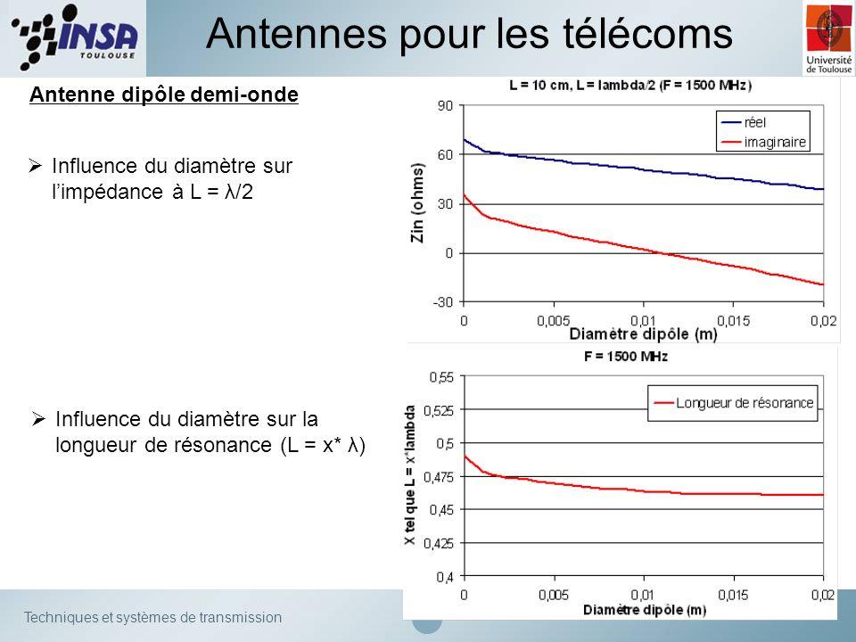 Techniques et systèmes de transmission Antenne dipôle demi-onde Antennes pour les télécoms Influence du diamètre sur limpédance à L = λ/2 Influence du
