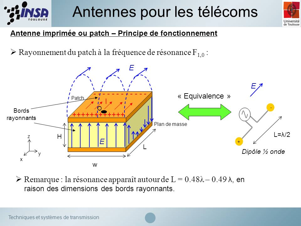 Techniques et systèmes de transmission Antenne imprimée ou patch – Principe de fonctionnement Antennes pour les télécoms Rayonnement du patch à la fré