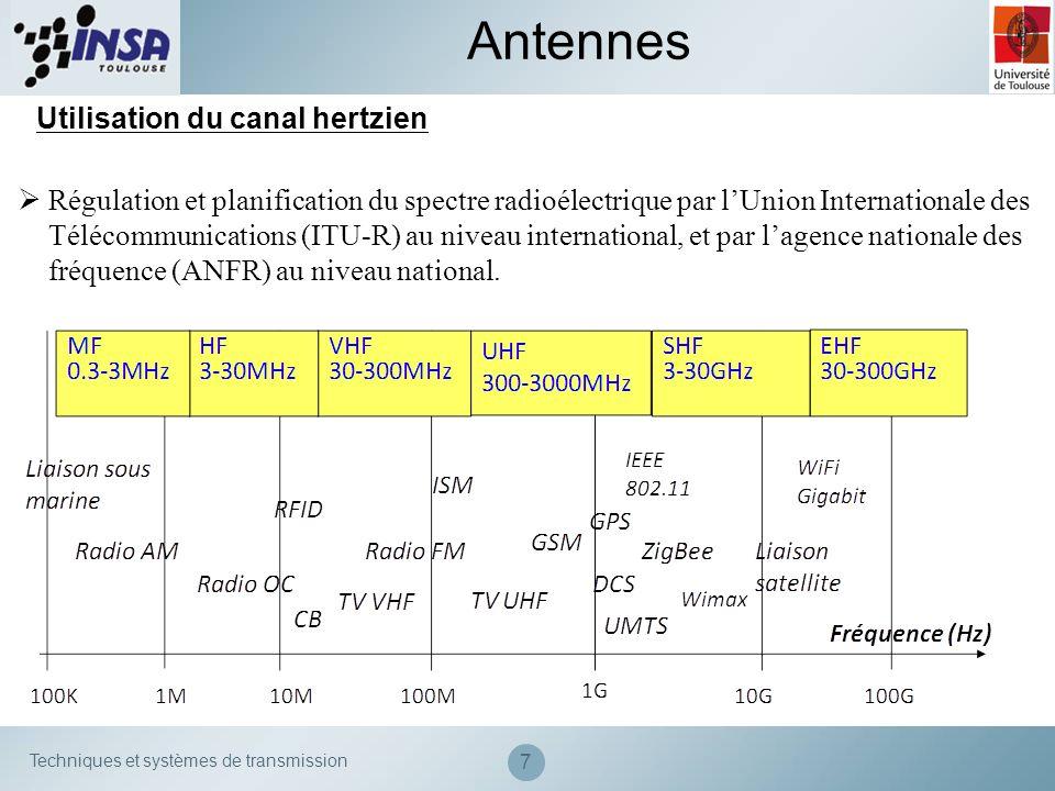 Techniques et systèmes de transmission Atténuation de la puissance électromagnétique en espace libre – Formule de Friis Antennes de réception En champ lointain, londe EM émise par une antenne est une onde sphérique qui se propage.