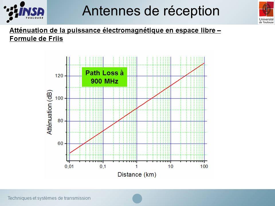 Techniques et systèmes de transmission Path Loss à 900 MHz Atténuation de la puissance électromagnétique en espace libre – Formule de Friis Antennes d