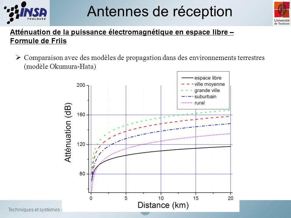 Techniques et systèmes de transmission Atténuation de la puissance électromagnétique en espace libre – Formule de Friis Antennes de réception Comparai