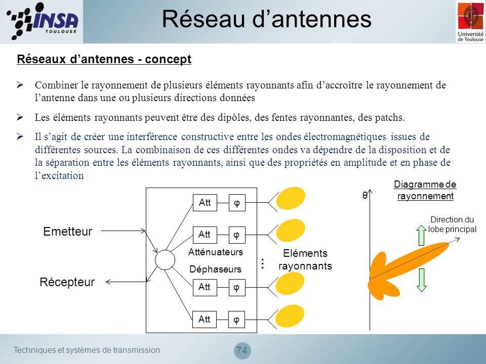 Techniques et systèmes de transmission 74 Réseaux dantennes - concept Combiner le rayonnement de plusieurs éléments rayonnants afin daccroître le rayo