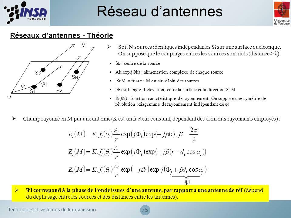 Techniques et systèmes de transmission 75 Réseaux dantennes - Théorie M S1 S2 S3 SNSN O α1α1 d1d1 Soit N sources identiques indépendantes S i sur une