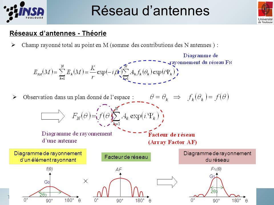 Techniques et systèmes de transmission Réseaux dantennes - Théorie Réseau dantennes Champ rayonné total au point en M (somme des contributions des N a