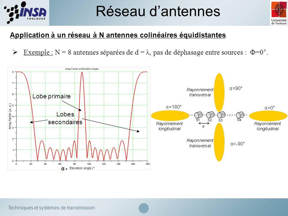 Techniques et systèmes de transmission Application à un réseau à N antennes colinéaires équidistantes Réseau dantennes Exemple : N = 8 antennes séparé