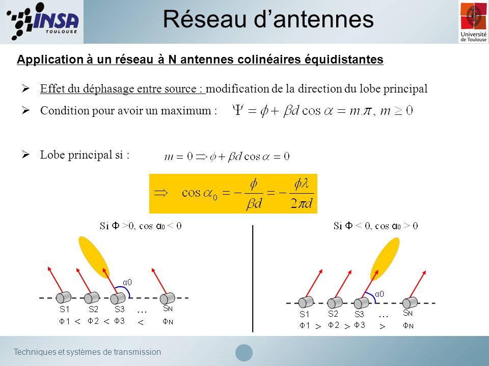 Techniques et systèmes de transmission Application à un réseau à N antennes colinéaires équidistantes Réseau dantennes Effet du déphasage entre source