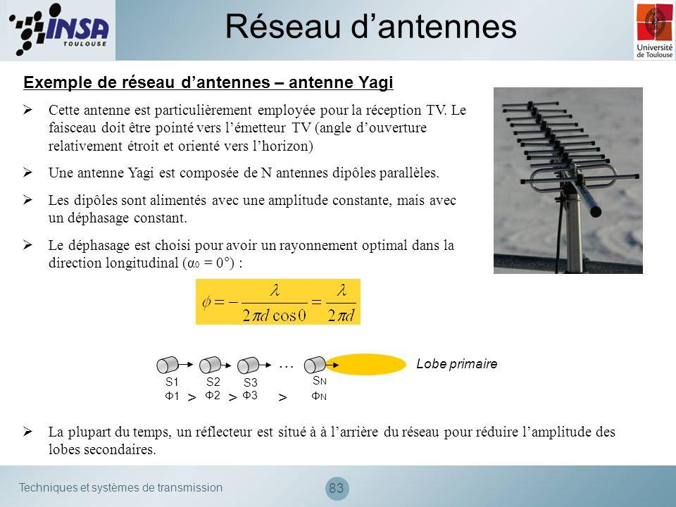 Techniques et systèmes de transmission 83 Exemple de réseau dantennes – antenne Yagi Cette antenne est particulièrement employée pour la réception TV.