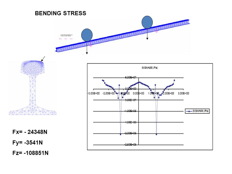 Fx= - 24348N Fy= -3541N Fz= -108851N BENDING STRESS