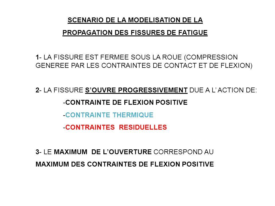 SCENARIO DE LA MODELISATION DE LA PROPAGATION DES FISSURES DE FATIGUE 1- LA FISSURE EST FERMEE SOUS LA ROUE (COMPRESSION GENEREE PAR LES CONTRAINTES DE CONTACT ET DE FLEXION) 2- LA FISSURE SOUVRE PROGRESSIVEMENT DUE A L ACTION DE: -CONTRAINTE DE FLEXION POSITIVE -CONTRAINTE THERMIQUE -CONTRAINTES RESIDUELLES 3- LE MAXIMUM DE LOUVERTURE CORRESPOND AU MAXIMUM DES CONTRAINTES DE FLEXION POSITIVE