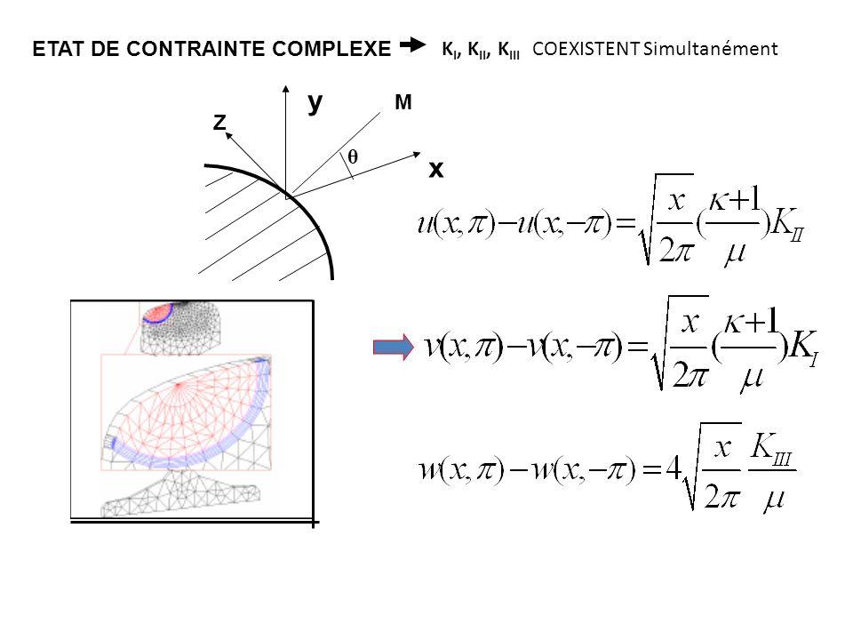 x y Z M θ ETAT DE CONTRAINTE COMPLEXE K I, K II, K III COEXISTENT Simultanément