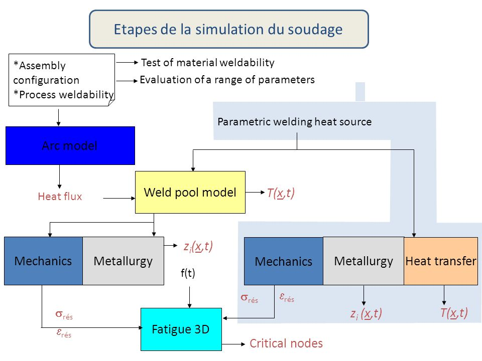 Evaluation of a range of parameters Test of material weldability *Assembly configuration *Process weldability Arc model Heat flux Parametric welding h