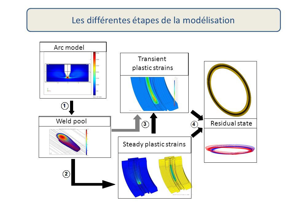 Les différentes étapes de la modélisation Arc model Weld pool Steady plastic strains Transient plastic strains Residual state