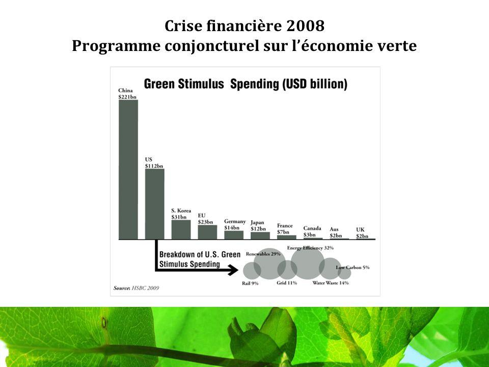 Crise financière 2008 Programme conjoncturel sur léconomie verte