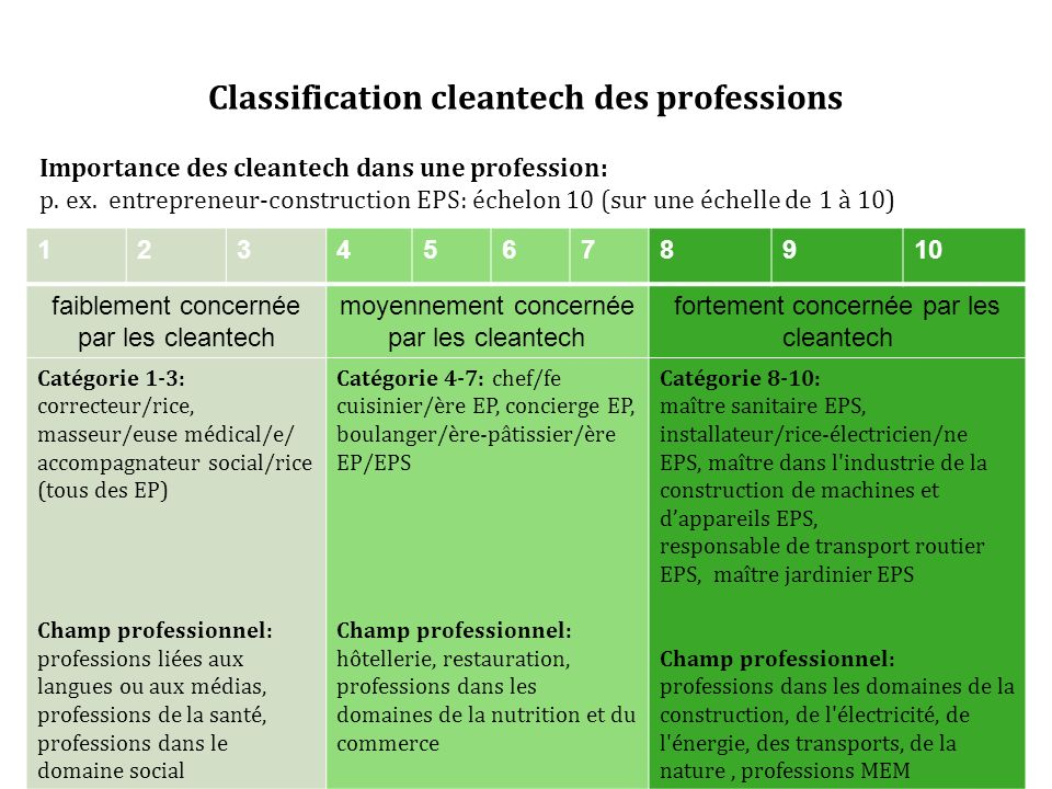 Classification cleantech des professions Importance des cleantech dans une profession: p.