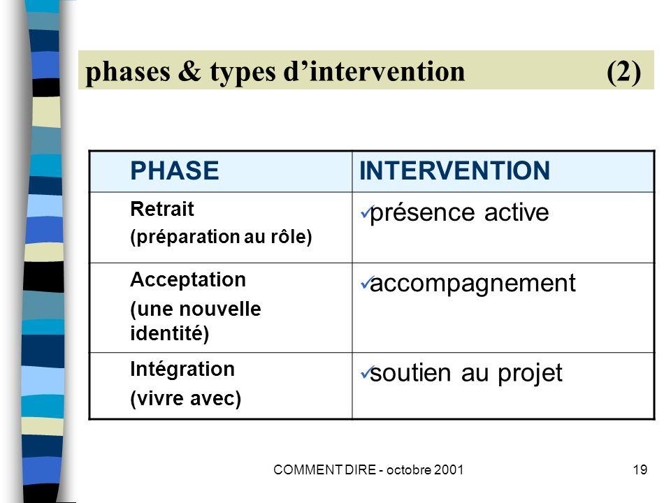 COMMENT DIRE - octobre 200119 phases & types dintervention (2) PHASEINTERVENTION Retrait (préparation au rôle) présence active Acceptation (une nouvelle identité) accompagnement Intégration (vivre avec) soutien au projet