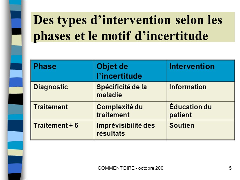 COMMENT DIRE - octobre 20015 Des types dintervention selon les phases et le motif dincertitude PhaseObjet de lincertitude Intervention DiagnosticSpécificité de la maladie Information TraitementComplexité du traitement Éducation du patient Traitement + 6Imprévisibilité des résultats Soutien