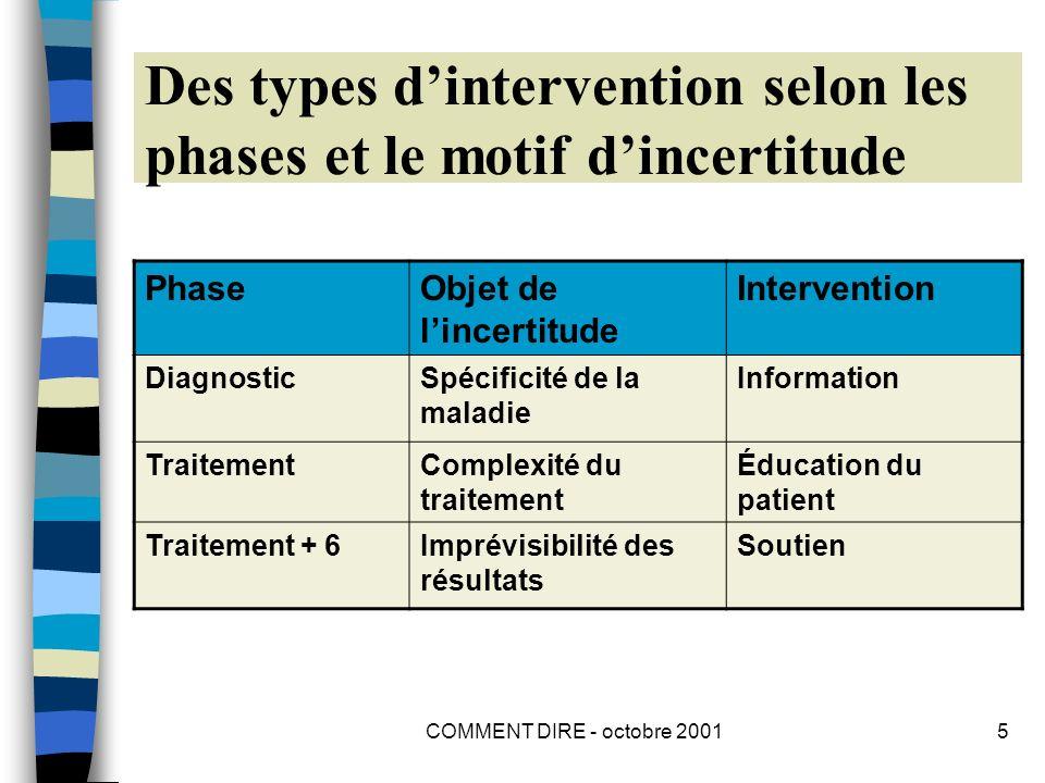 COMMENT DIRE - octobre 20016 Comment intervenir auprès des patients 1.