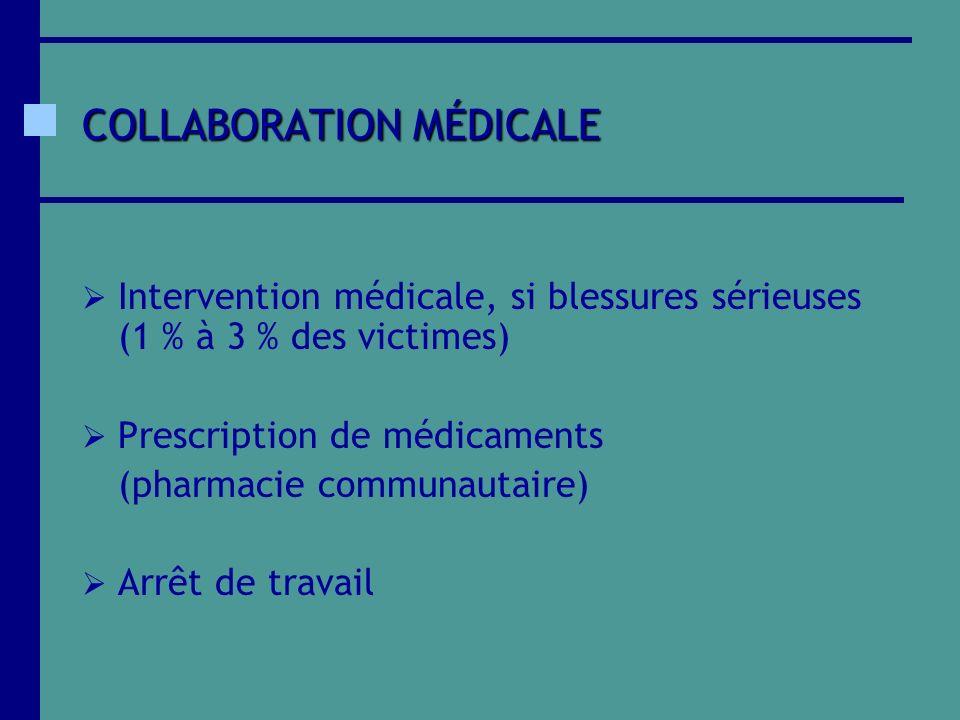 COLLABORATION MÉDICALE Intervention médicale, si blessures sérieuses (1 % à 3 % des victimes) Prescription de médicaments (pharmacie communautaire) Ar