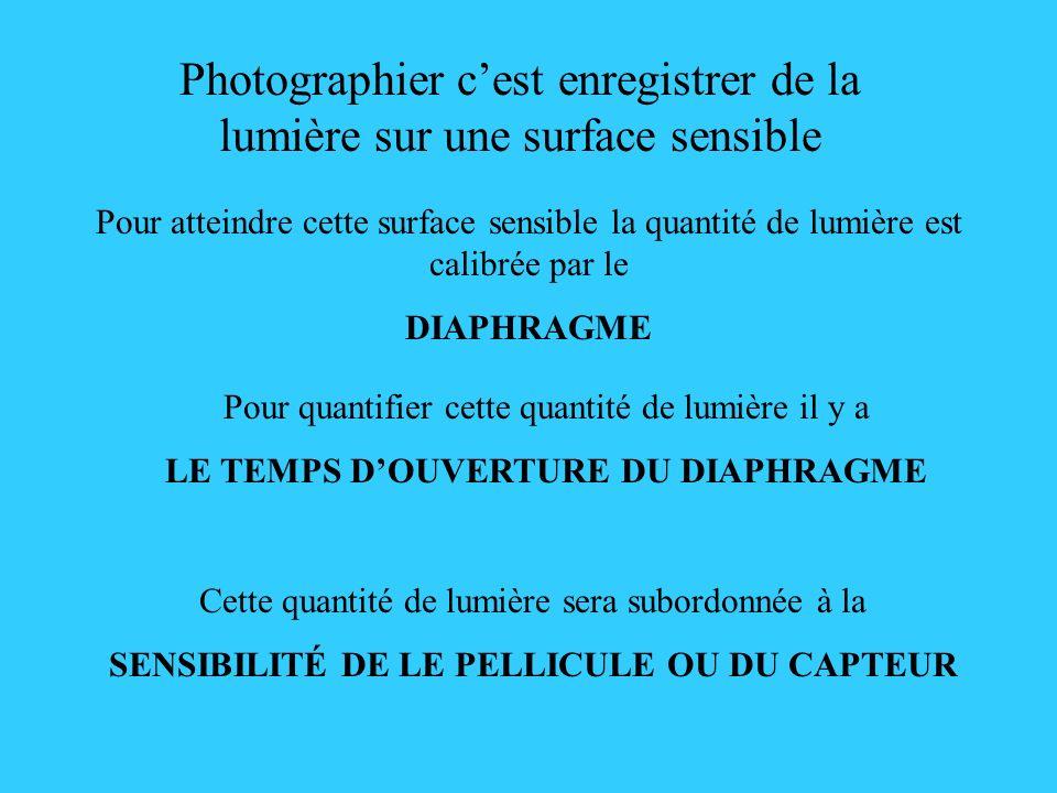 Une photo est subordonnée à 3 éléments : Le diaphragme Qui va laisser rentrer la lumière La surface sensible Qui va recevoir la lumière Le temps dexposition Qui va régler le temps dentrée de la lumière