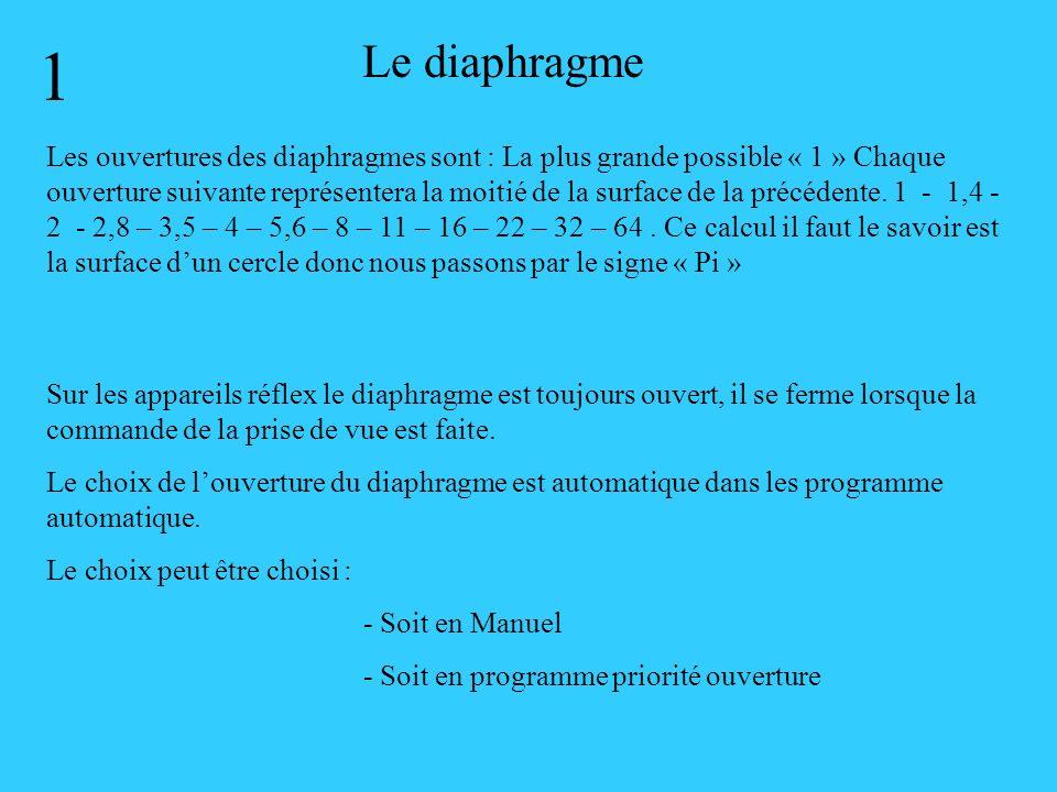 Présentation dun diaphragme dappareil photographique Mathématiquement le DIAPHRAGME est un cercle composé de lamelles qui vont, sécarter ou se resserrer pour laisser entrer plus ou moins de lumière dans la chambre noire.
