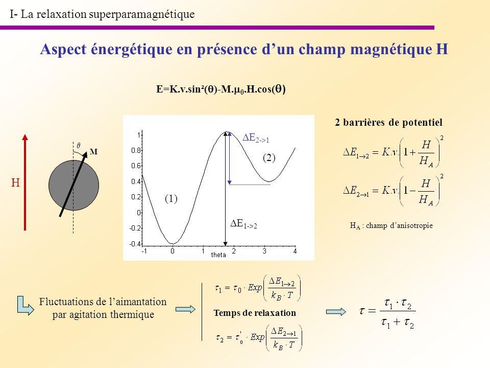 I- La relaxation superparamagnétique E=K.v.sin²( )-M. 0.H.cos( ) Aspect énergétique en présence dun champ magnétique H M H (1) (2) E 1->2 E 2->1 H A :