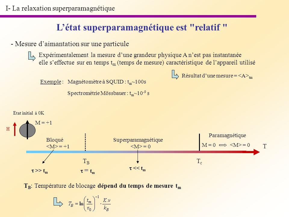 I- La relaxation superparamagnétique Létat superparamagnétique est