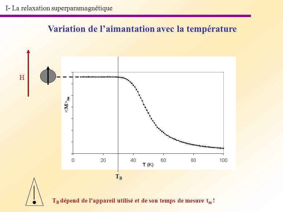 tm I- La relaxation superparamagnétique Variation de laimantation avec la température H TB TB T B dépend de lappareil utilisé et de son temps de mesur