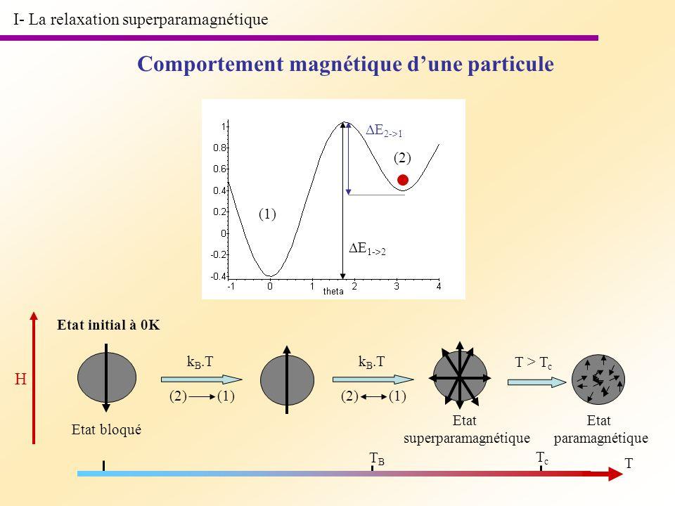 I- La relaxation superparamagnétique Comportement magnétique dune particule (1) (2) E 1->2 E 2->1 H Etat initial à 0K T Etat bloqué k B.T (2) (1) T >