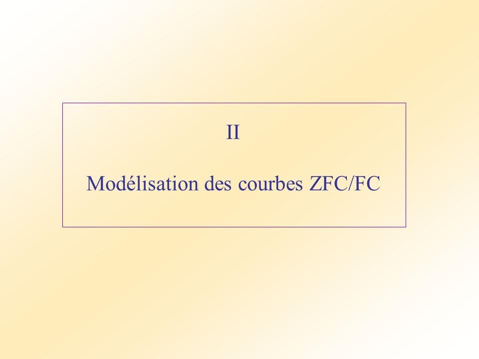 II Modélisation des courbes ZFC/FC
