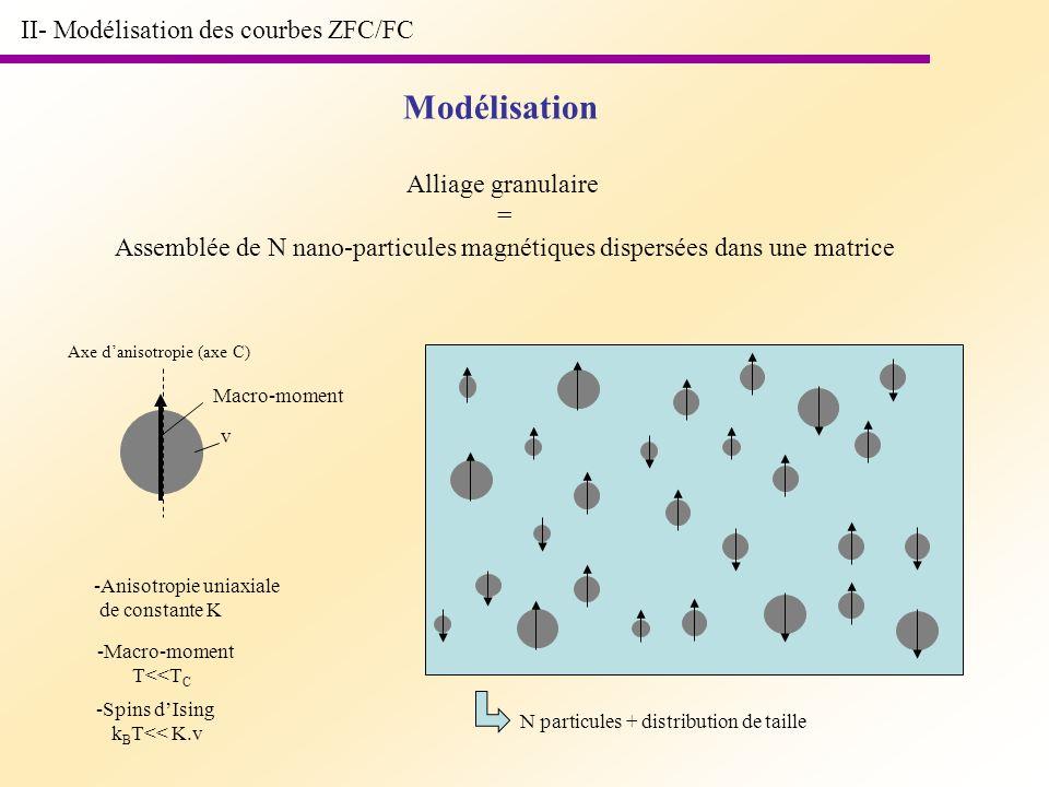 II- Modélisation des courbes ZFC/FC Alliage granulaire = Assemblée de N nano-particules magnétiques dispersées dans une matrice Modélisation -Anisotro