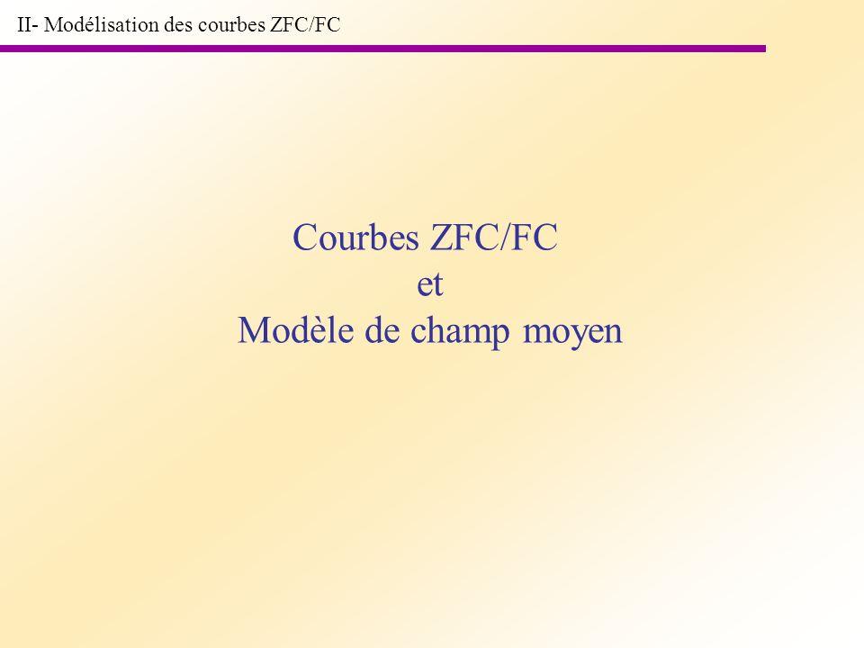 II- Modélisation des courbes ZFC/FC Courbes ZFC/FC et Modèle de champ moyen