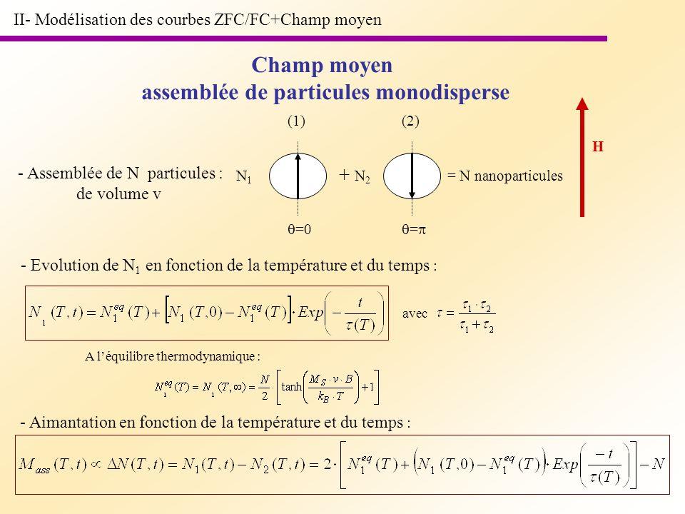 II- Modélisation des courbes ZFC/FC+Champ moyen Champ moyen assemblée de particules monodisperse - Assemblée de N particules : de volume v =0 (1) = (2