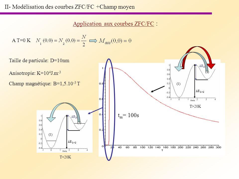 II- Modélisation des courbes ZFC/FC +Champ moyen Application aux courbes ZFC/FC : A T=0 K Taille de particule: D=10nm Anisotropie: K=10 4 J.m -3 Champ