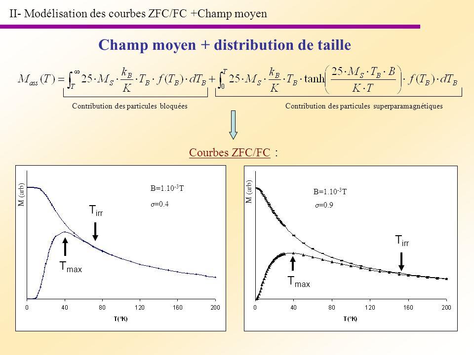 II- Modélisation des courbes ZFC/FC +Champ moyen M (arb) =0.4 =0.9 B=1.10 -3 T Champ moyen + distribution de taille Courbes ZFC/FC : T max T irr Contr
