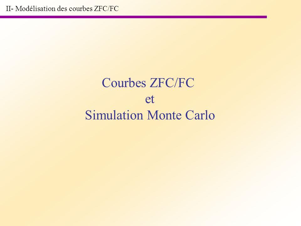 II- Modélisation des courbes ZFC/FC Courbes ZFC/FC et Simulation Monte Carlo