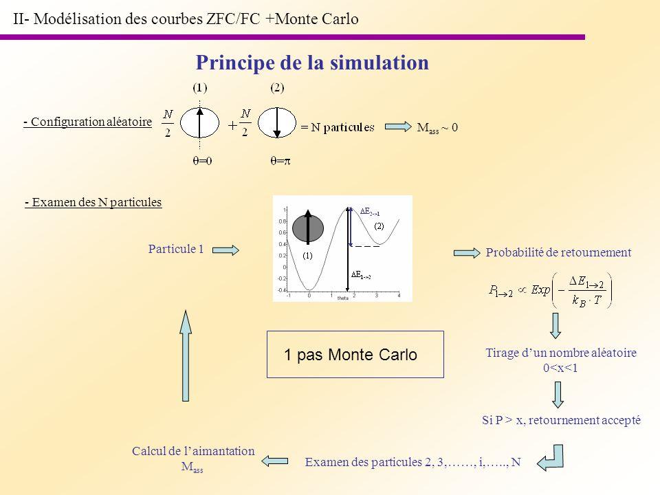 II- Modélisation des courbes ZFC/FC +Monte Carlo Principe de la simulation - Configuration aléatoire M ass ~ 0 - Examen des N particules Particule 1 P