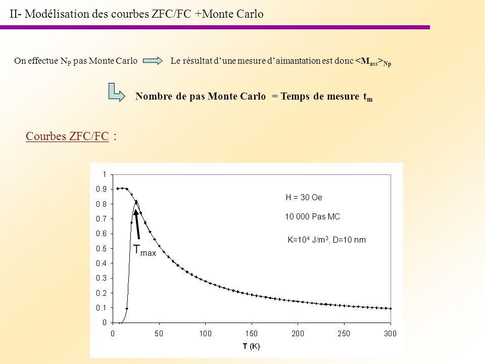 II- Modélisation des courbes ZFC/FC +Monte Carlo On effectue N P pas Monte CarloLe résultat dune mesure daimantation est donc Np Nombre de pas Monte C